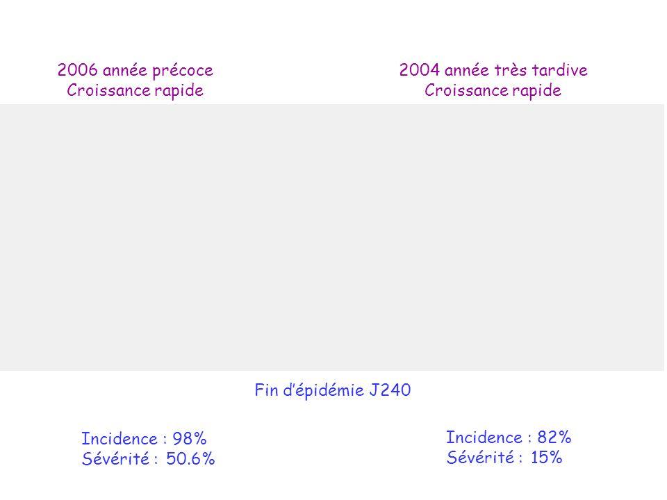 2006 année précoce Croissance rapide 2004 année très tardive Croissance rapide Fin dépidémie J240 Incidence : 98% Sévérité : 50.6% Incidence : 82% Sévérité : 15%
