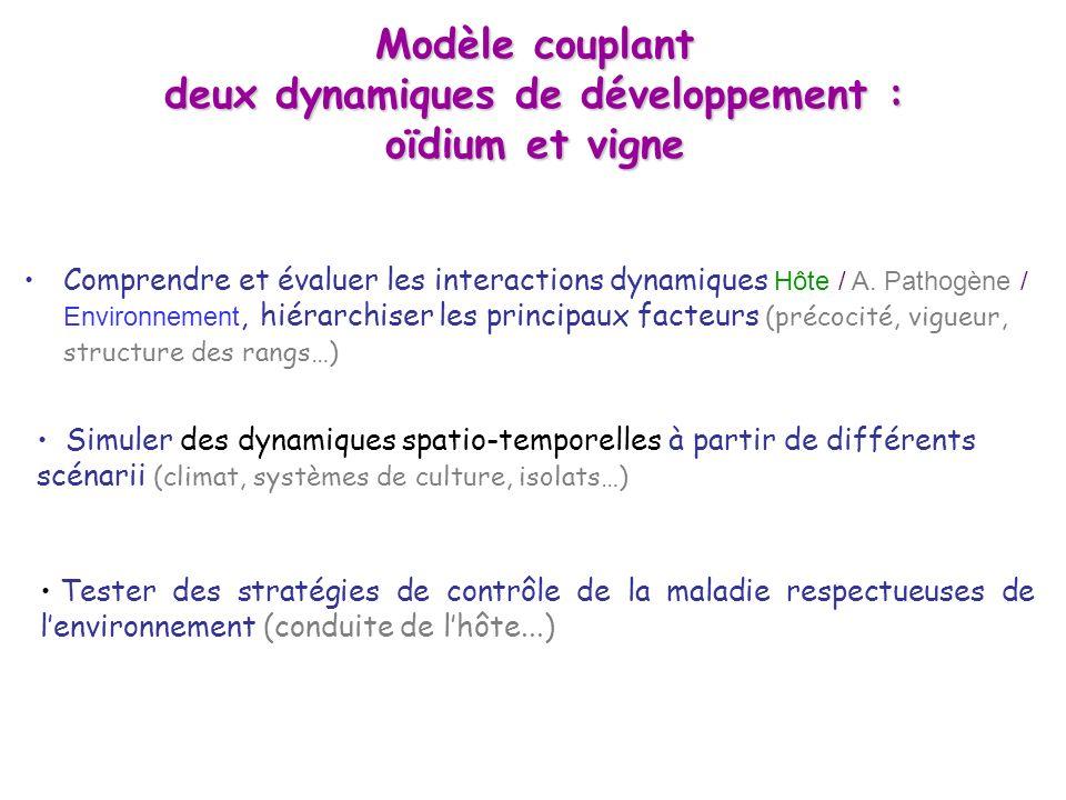 Le modèle cep prend en compte : Structure et dynamique du couvert (dispersion, multiplication), âge des organes (résist.