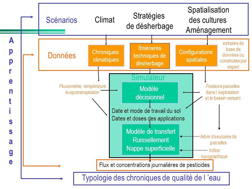 Modèle de transfert Ruissellement Nappe superficielle Pluviométrie, température évapotranspiration Positions parcelles dans l exploitation et le bassi
