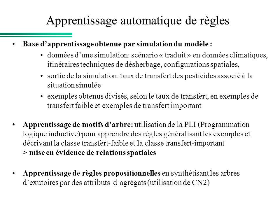 Apprentissage automatique de règles Base dapprentissage obtenue par simulation du modèle : données dune simulation: scénario « traduit » en données cl