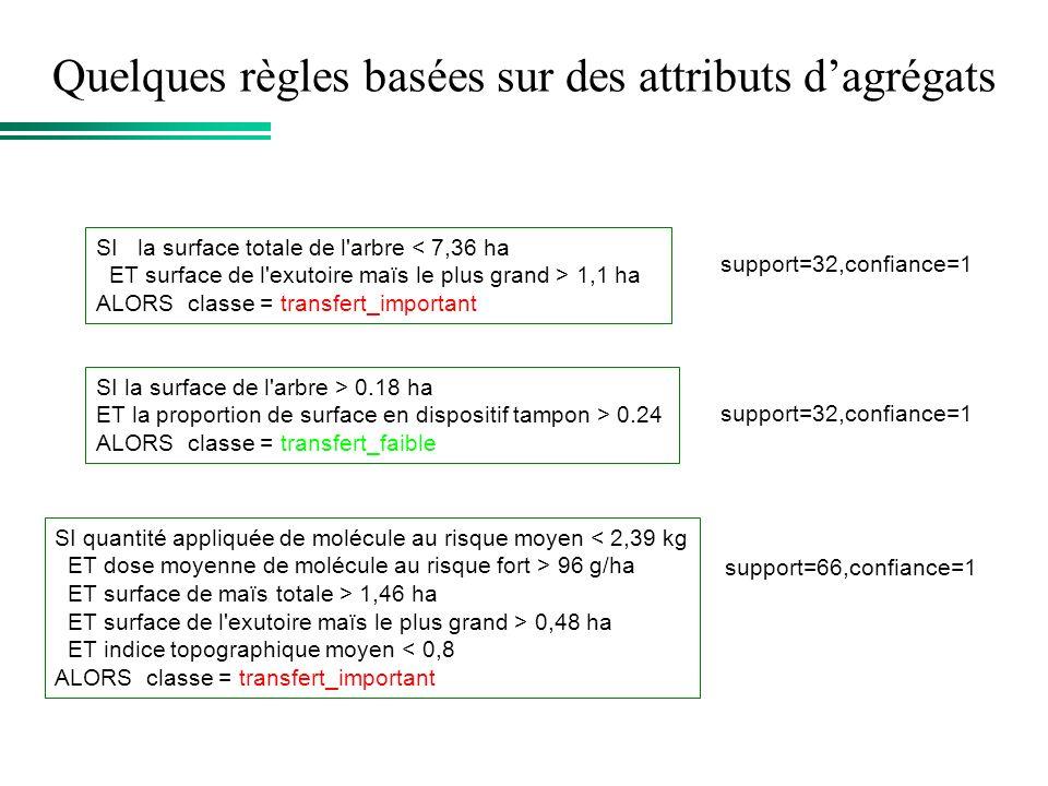 Quelques règles basées sur des attributs dagrégats SI quantité appliquée de molécule au risque moyen < 2,39 kg ET dose moyenne de molécule au risque f