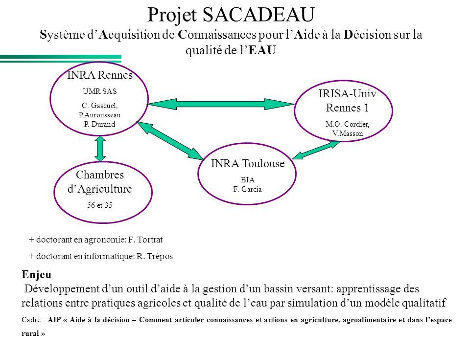 Projet SACADEAU Système dAcquisition de Connaissances pour lAide à la Décision sur la qualité de lEAU INRA Rennes UMR SAS C. Gascuel, P.Aurousseau P.