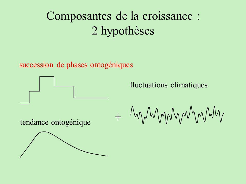 Composantes de la croissance : 2 hypothèses tendance ontogénique succession de phases ontogéniques + fluctuations climatiques