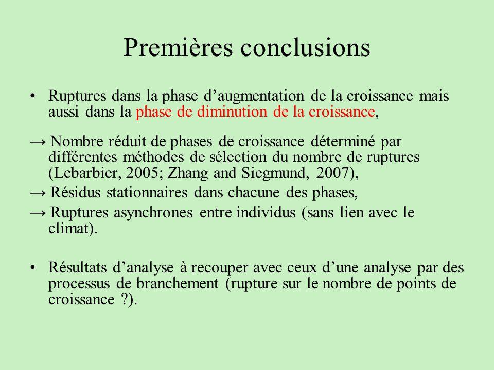 Premières conclusions Ruptures dans la phase daugmentation de la croissance mais aussi dans la phase de diminution de la croissance, Nombre réduit de