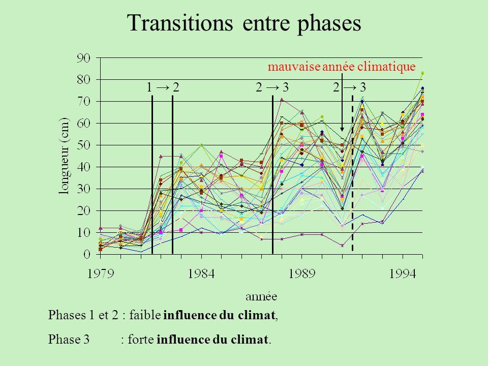 Transitions entre phases 1 22 3 mauvaise année climatique Phases 1 et 2 : faible influence du climat, Phase 3 : forte influence du climat.