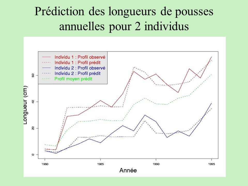 Prédiction des longueurs de pousses annuelles pour 2 individus