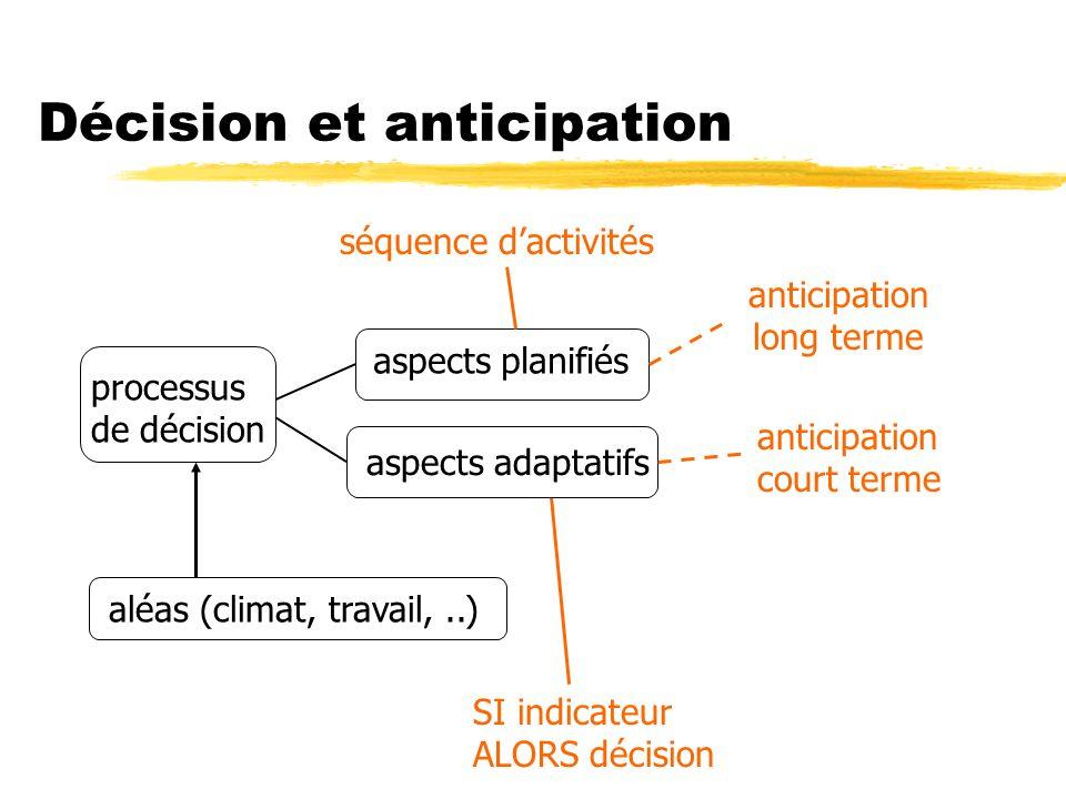 SI indicateur ALORS décision Décision et anticipation processus de décision aléas (climat, travail,..) aspects planifiés aspects adaptatifs anticipation court terme anticipation long terme séquence dactivités
