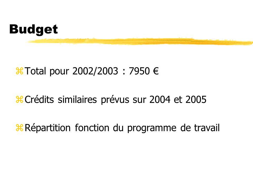 Budget zTotal pour 2002/2003 : 7950 zCrédits similaires prévus sur 2004 et 2005 zRépartition fonction du programme de travail