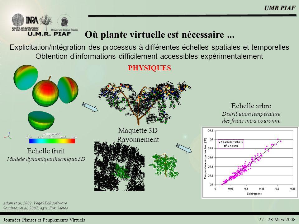 Journées Plantes et Peuplements Virtuels 27 - 28 Mars 2008 Où plante virtuelle est nécessaire... PHYSIQUES Echelle fruit Modèle dynamique thermique 3D
