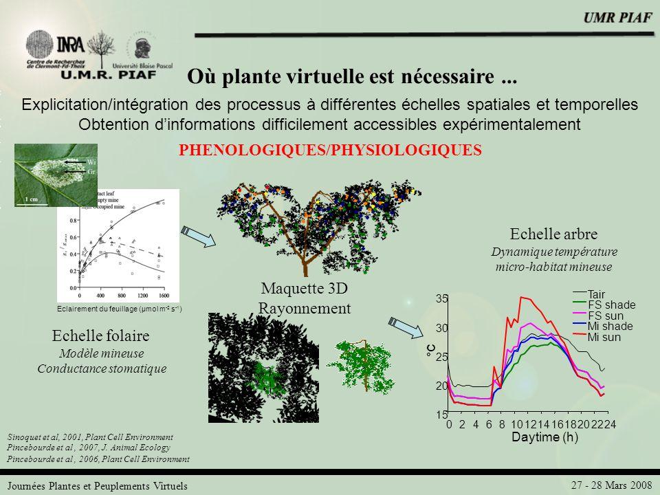 Journées Plantes et Peuplements Virtuels 27 - 28 Mars 2008 Echelle arbre Dynamique température micro-habitat mineuse Où plante virtuelle est nécessair