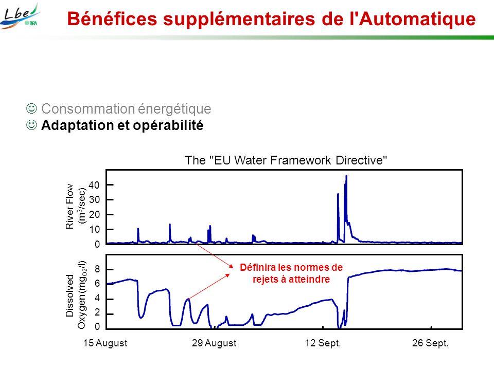 Consommation énergétique Adaptation et opérabilité Dissolved Oxygen (mg O2 /l) 8 6 4 2 0 15 August29 August12 Sept.26 Sept. 0 10 20 30 40 River Flow (