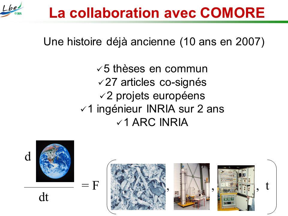 Une histoire déjà ancienne (10 ans en 2007) 5 thèses en commun 27 articles co-signés 2 projets européens 1 ingénieur INRIA sur 2 ans 1 ARC INRIA La co