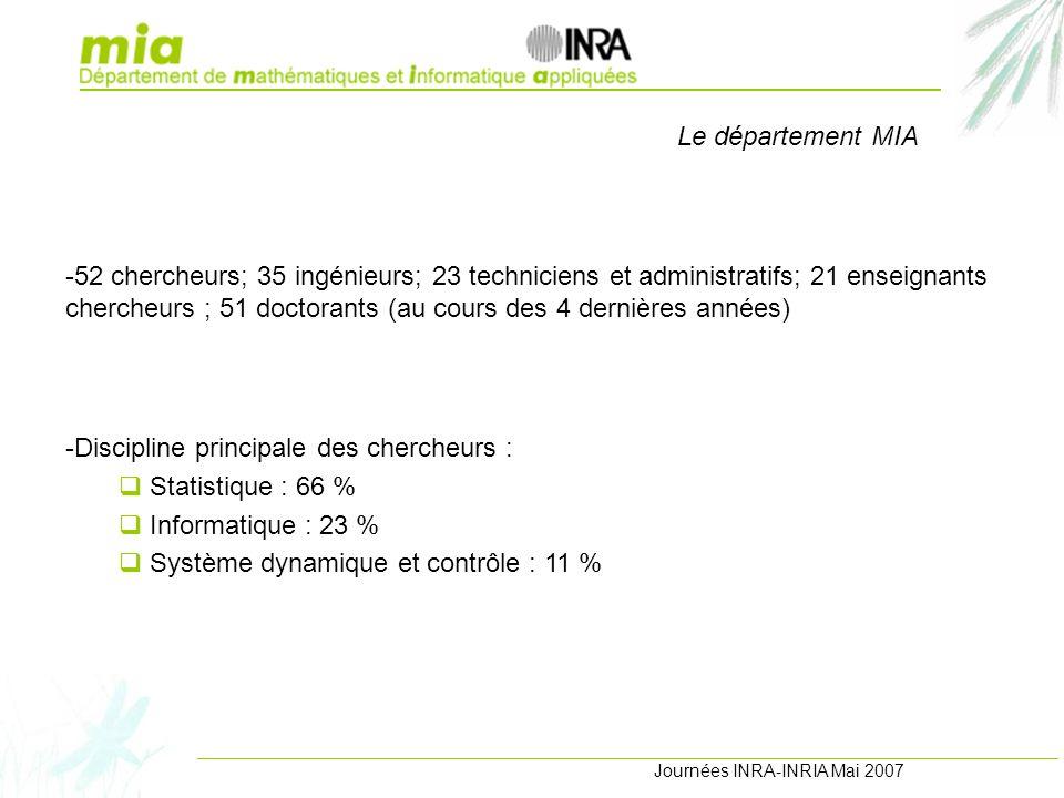 Journées INRA-INRIA Mai 2007 -52 chercheurs; 35 ingénieurs; 23 techniciens et administratifs; 21 enseignants chercheurs ; 51 doctorants (au cours des 4 dernières années) -Discipline principale des chercheurs : Statistique : 66 % Informatique : 23 % Système dynamique et contrôle : 11 % Le département MIA