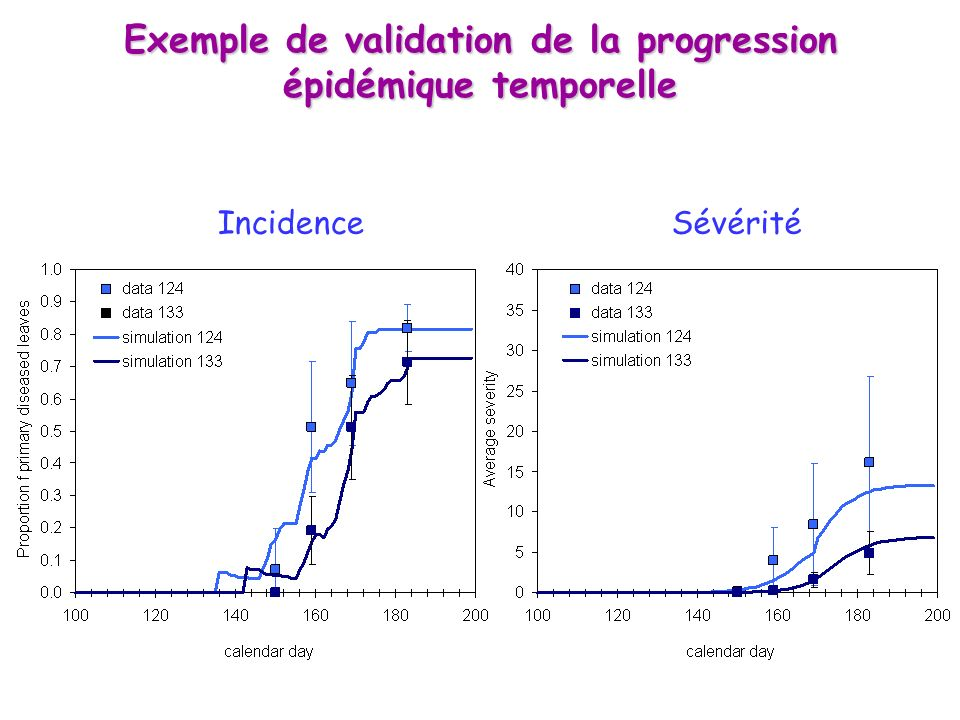 Exemple de validation de la progression épidémique temporelle IncidenceSévérité