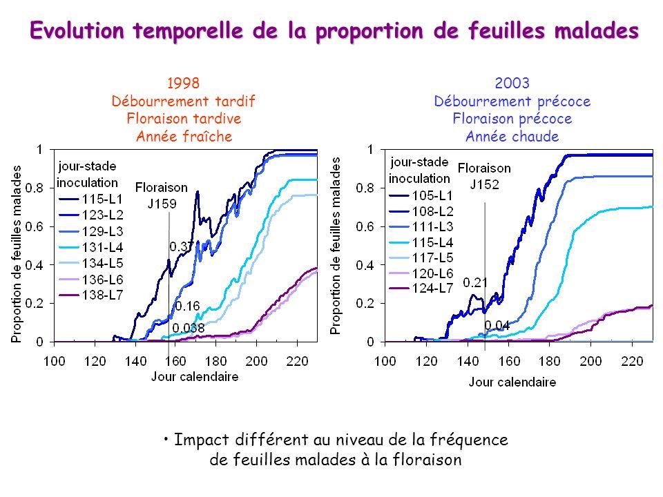 1998 Débourrement tardif Floraison tardive Année fraîche 2003 Débourrement précoce Floraison précoce Année chaude Impact différent au niveau de la fré