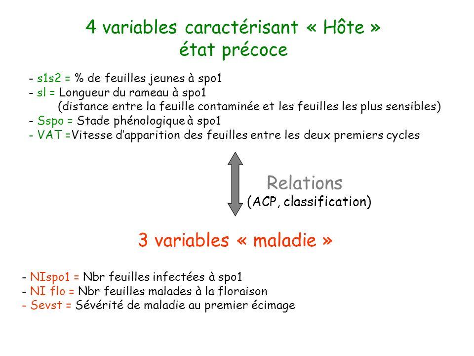 - NIspo1 = Nbr feuilles infectées à spo1 - NI flo = Nbr feuilles malades à la floraison - Sevst = Sévérité de maladie au premier écimage - s1s2 = % de