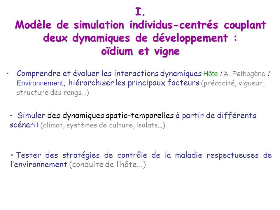 Comprendre et évaluer les interactions dynamiques Hôte / A. Pathogène / Environnement, hiérarchiser les principaux facteurs (précocité, vigueur, struc