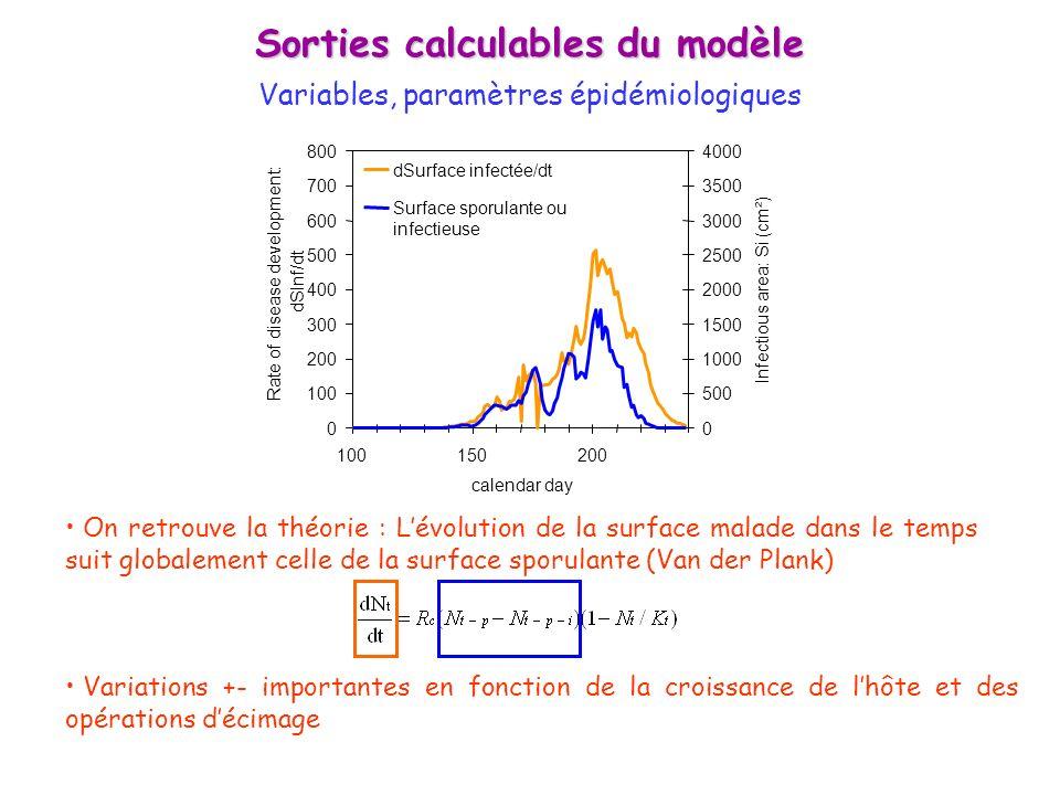 Sorties calculables du modèle Variables, paramètres épidémiologiques On retrouve la théorie : Lévolution de la surface malade dans le temps suit globa