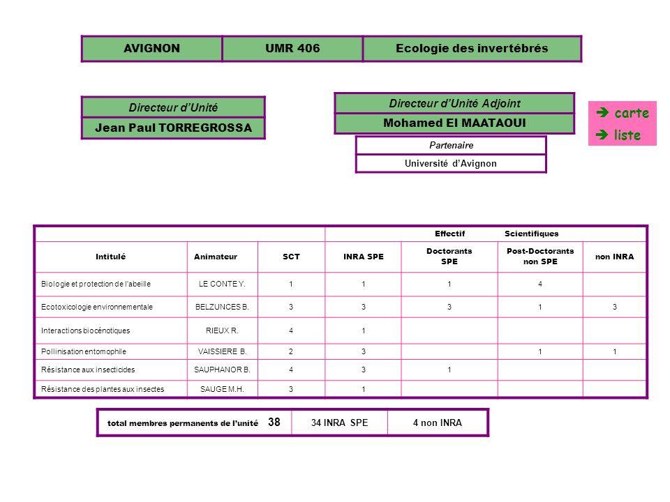 AVIGNONUMR 406Ecologie des invertébrés Directeur dUnité Jean Paul TORREGROSSA EffectifScientifiques IntituléAnimateurSCTINRA SPE Doctorants SPE Post-D