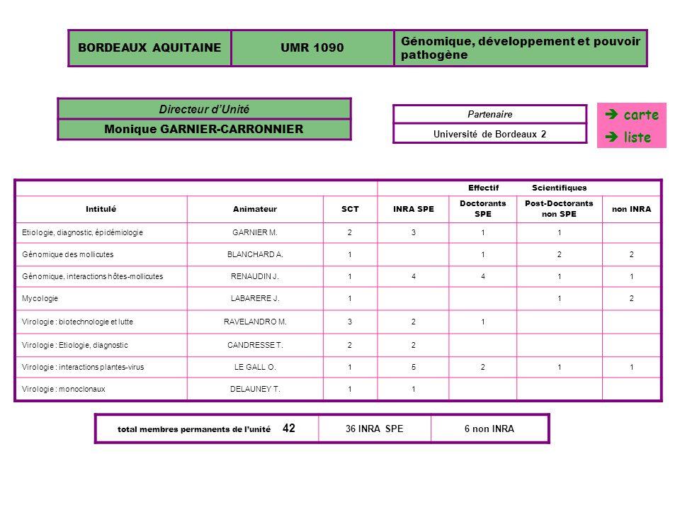 BORDEAUX AQUITAINEUMR 1090 Génomique, développement et pouvoir pathogène EffectifScientifiques IntituléAnimateurSCTINRA SPE Doctorants SPE Post-Doctor