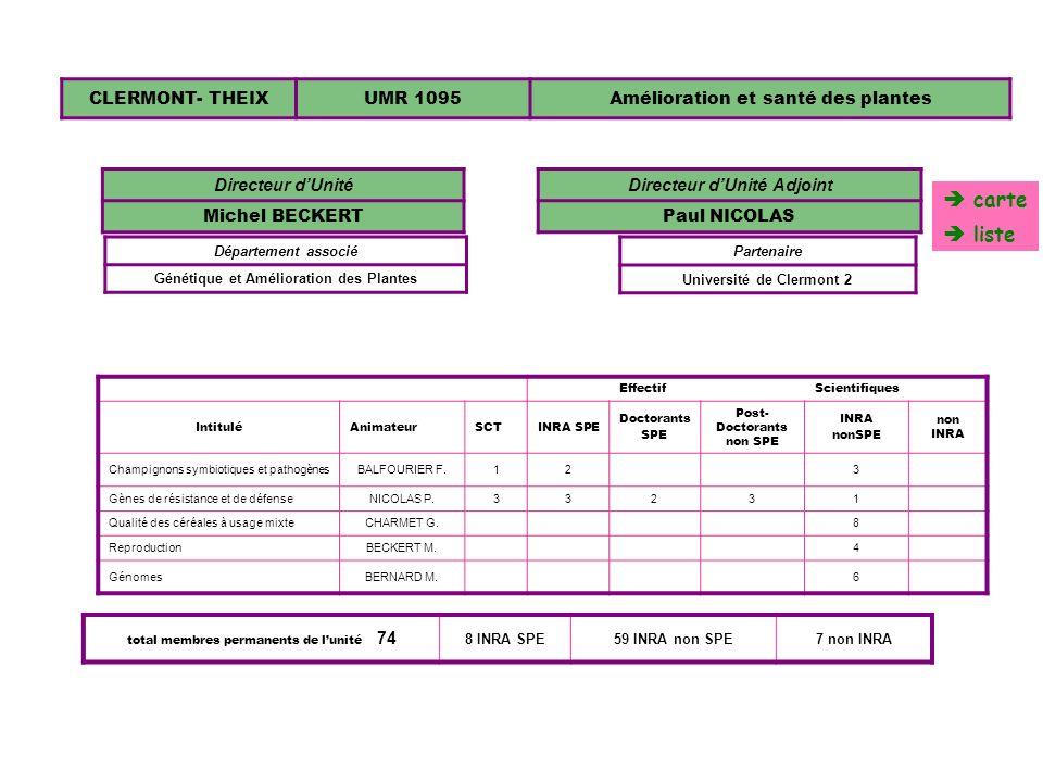 CLERMONT- THEIXUMR 1095Amélioration et santé des plantes EffectifScientifiques IntituléAnimateurSCTINRA SPE Doctorants SPE Post- Doctorants non SPE IN