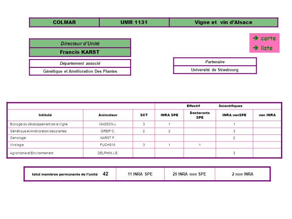 COLMARUMR 1131Vigne et vin dAlsace EffectifScientifiques IntituléAnimateurSCTINRA SPE Doctorants SPE INRA nonSPEnon INRA Biologie du développement de