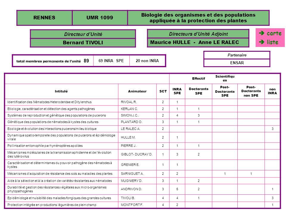 RENNESUMR 1099 Biologie des organismes et des populations appliquée à la protection des plantes Directeur dUnité Bernard TIVOLI Effectif Scientifiqu e