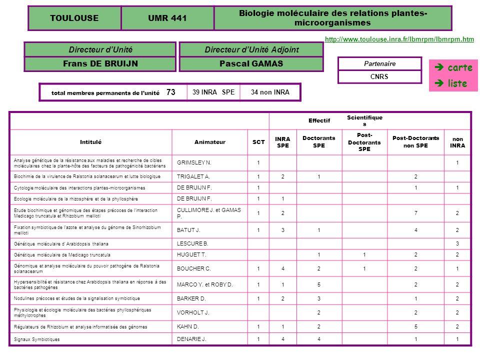 441 TOULOUSEUMR 441 Biologie moléculaire des relations plantes- microorganismes Directeur dUnité Frans DE BRUIJN Effectif Scientifique s IntituléAnima