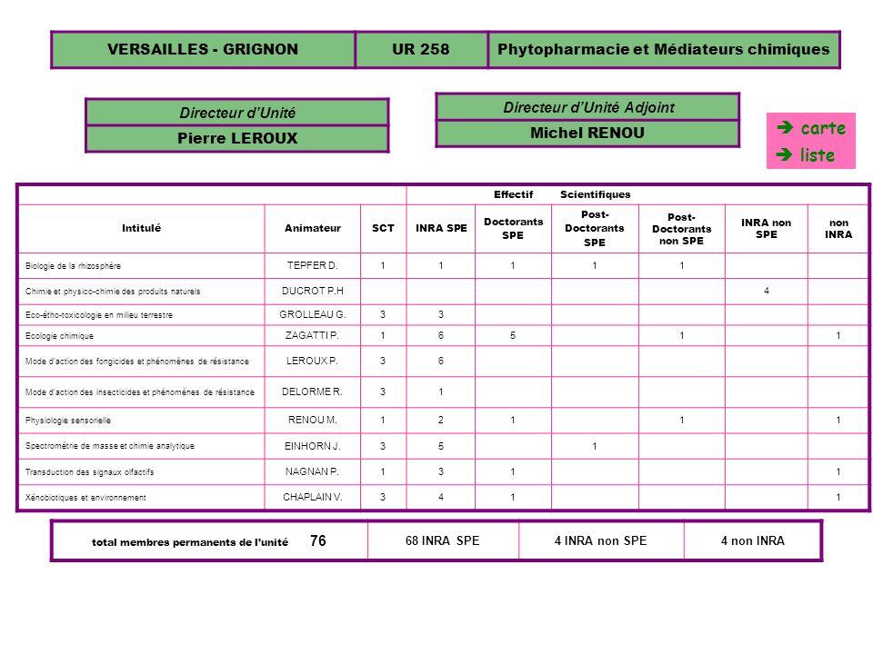 VERSAILLES - GRIGNONUR 258Phytopharmacie et Médiateurs chimiques Directeur dUnité Pierre LEROUX EffectifScientifiques IntituléAnimateurSCTINRA SPE Doc