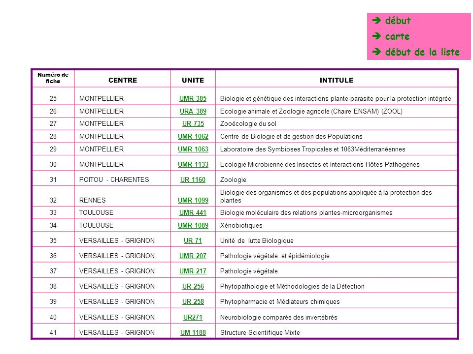 MONTPELLIERUMR 385 Biologie et génétique des interactions plante-parasite pour la protection intégrée Directeur dUnité Jean-Louis NOTTEGHEM EffectifScientifiques IntituléAnimateurSCTINRA SPE Doctorants SPE INRA nonSPEnon INRA Analyse des populations d agents pathogènesNOTTEGHEM J.L.222 Epidémiologie des maladies transmises par insectes vecteurs LABONNE G.211 Génomique des mécanismes de défense du rizMOREL J.B.11 Partenaire ENSAM - CIRAD total membres permanents de lunité 30 11 INRA SPE19 non INRA 385 carte liste