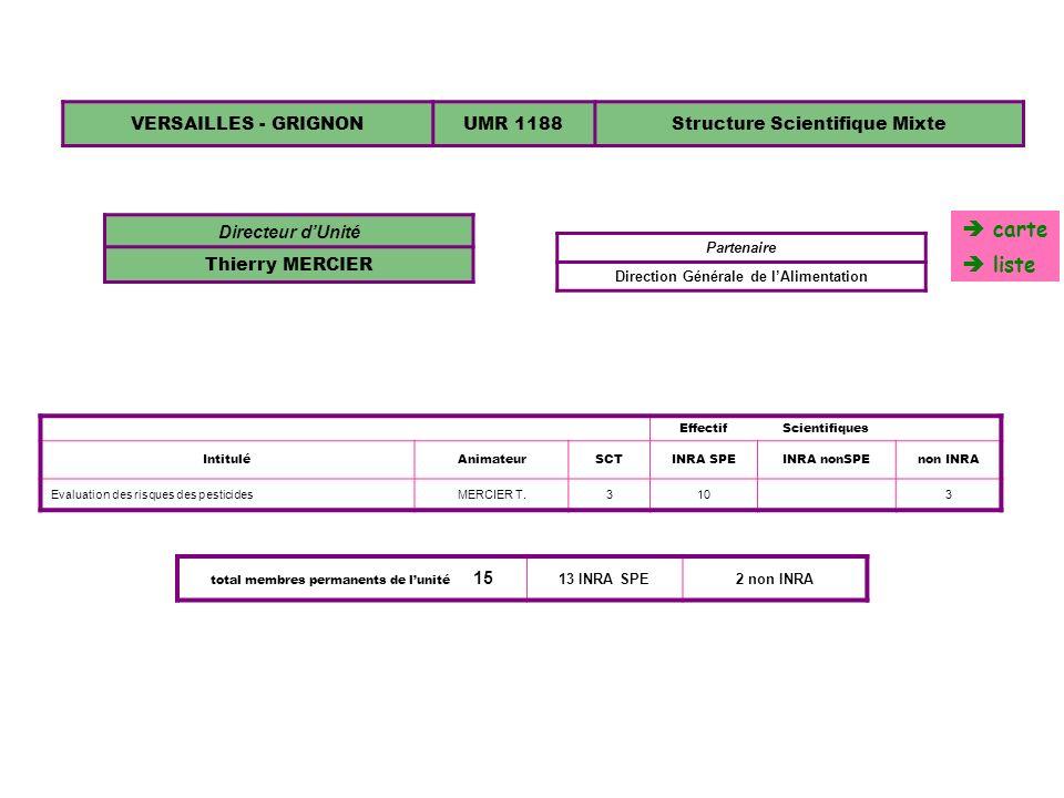 VERSAILLES - GRIGNONUMR 1188Structure Scientifique Mixte Directeur dUnité Thierry MERCIER Partenaire Direction Générale de lAlimentation EffectifScien