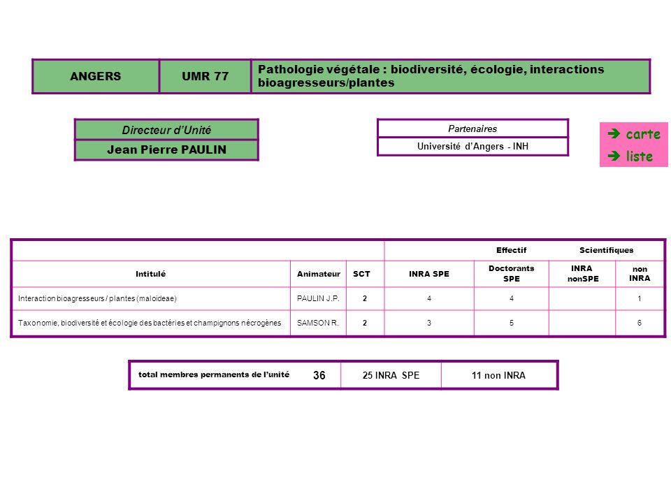 ANGERSUMR 77 Pathologie végétale : biodiversité, écologie, interactions bioagresseurs/plantes Directeur dUnité Jean Pierre PAULIN EffectifScientifique