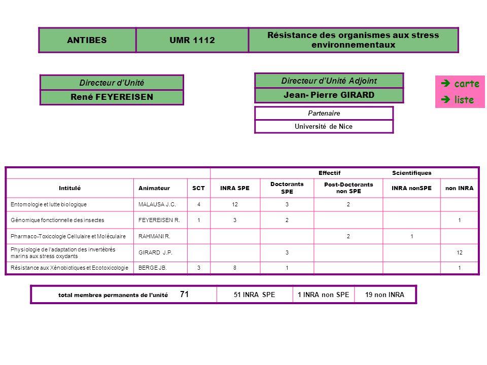 ANTIBESUR 1064 Interactions Plantes-Microorganismes et Santé Végétale Directeur dUnité PIERRE ABAD EffectifScientifiques IntituléAnimateurSCTINRA SPEDoctorants SPE Post- Doctorants non SPE non INRA BotaniqueDUCATILLION C.21 Interactions plantes / champignonsPONCHET M.174 Interactions plantes/nématodesABAD P.16541 Pathologie appliquéePOUPET A.45 Partenaire Université de Nice total membres permanents de lunité 58 57 INRA SPE1 non INRA 1064 carte liste