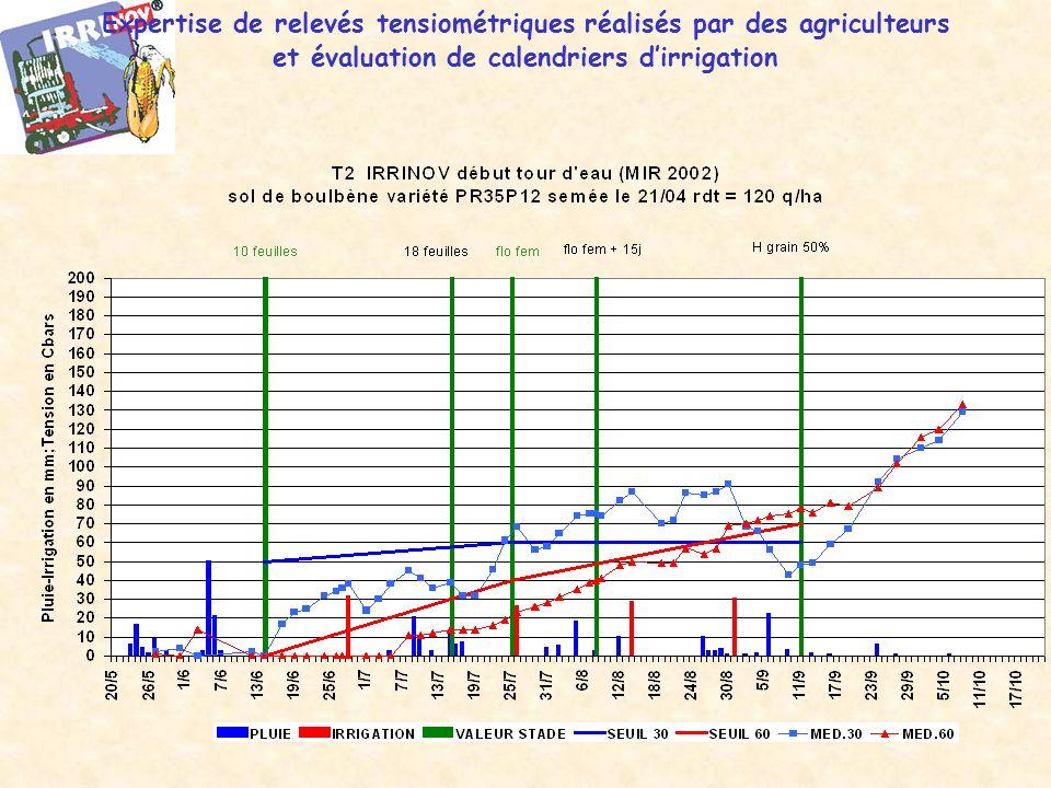 Expertise de relevés tensiométriques réalisés par des agriculteurs et évaluation de calendriers dirrigation