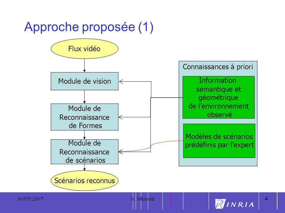4 30/05/2007S. Moisan4 Approche proposée (1) Module de vision Module de Reconnaissance de Formes Module de Reconnaissance de scénarios Connaissances à