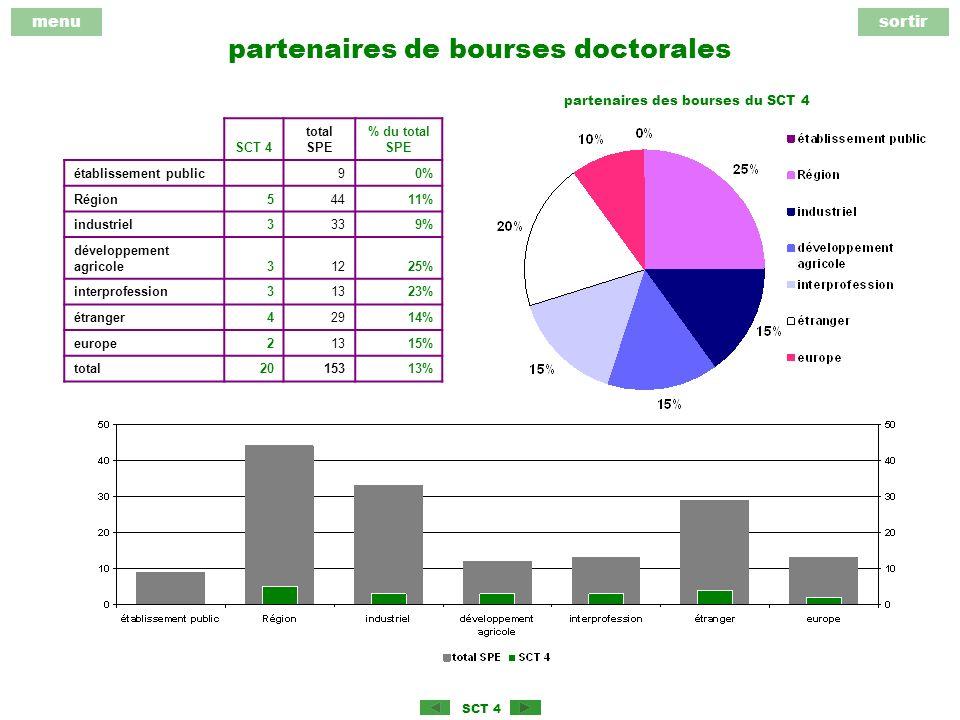 menusortir SCT 4 partenaires de bourses doctorales SCT 4 total SPE % du total SPE établissement public 90% Région54411% industriel3339% développement agricole31225% interprofession31323% étranger42914% europe21315% total2015313% partenaires des bourses du SCT 4