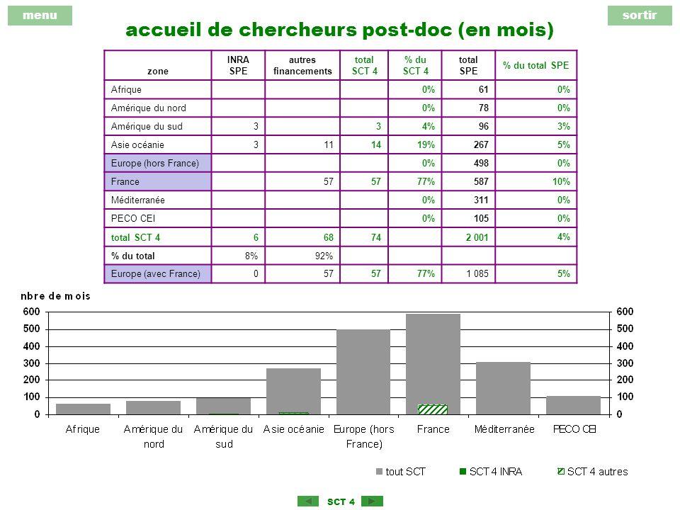 menusortir SCT 4 accueil de chercheurs post-doc (en mois) zone INRA SPE autres financements total SCT 4 % du SCT 4 total SPE % du total SPE Afrique 0%61 0% Amérique du nord 0%78 0% Amérique du sud334%96 3% Asie océanie3111419%267 5% Europe (hors France) 0%498 0% France 57 77%587 10% Méditerranée 0%311 0% PECO CEI 0%105 0% total SCT 4668742 001 4% % du total8%92% Europe (avec France)057 77%1 0855%