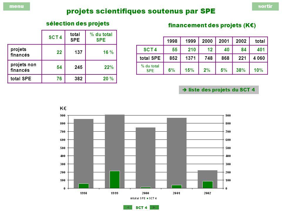 menusortir SCT 4 projets scientifiques soutenus par SPE SCT 4 total SPE % du total SPE projets financés 2213716 % projets non financés 5424522% total SPE7638220 % sélection des projets financement des projets (K) 19981999200020012002total SCT 455210124084401 total SPE85213717488682214 060 % du total SPE 6%15%2%5%38%10% liste des projets du SCT 4