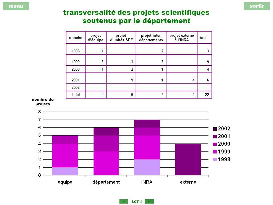 menusortir SCT 4 transversalité des projets scientifiques soutenus par le département tranche projet déquipe projet dunités SPE projet inter départements projet externe à lINRA total 199812 3 19993339 20001214 20011146 2002 Total567422 nombre de projets