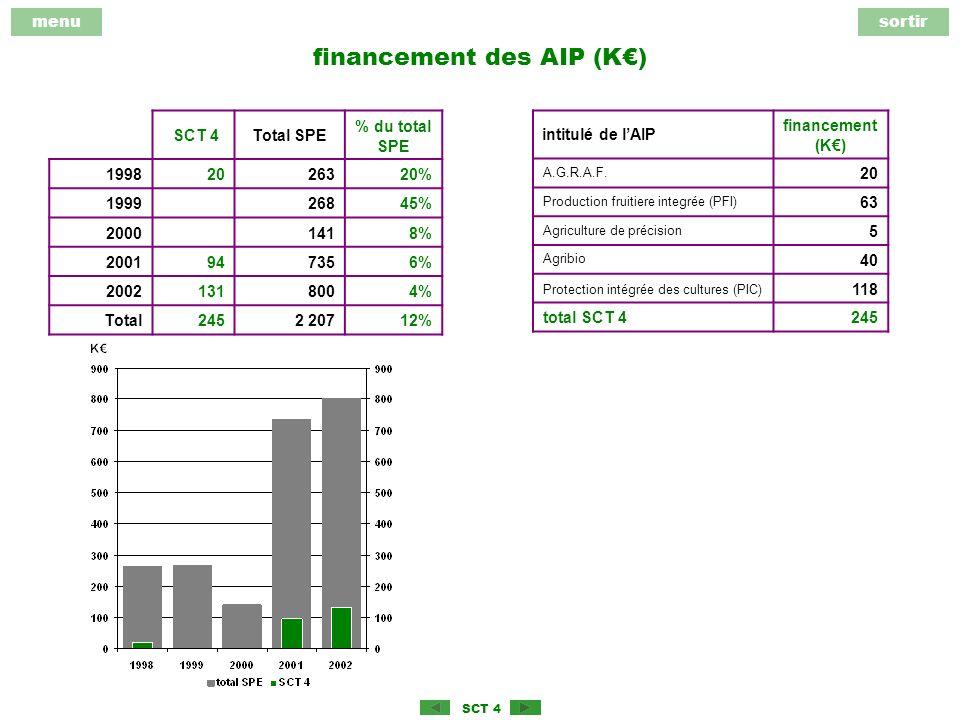 menusortir SCT 4 financement des AIP (K) SCT 4Total SPE % du total SPE 19982026320% 199926845% 20001418% 2001947356% 20021318004% Total2452 20712% intitulé de lAIP financement (K) A.G.R.A.F.