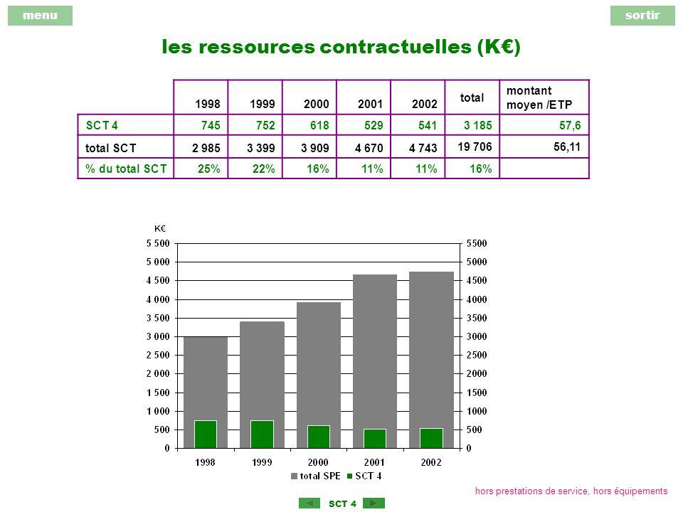 menusortir SCT 4 les ressources contractuelles (K) 19981999200020012002 total montant moyen /ETP SCT 4745752618529541 3 18557,6 total SCT2 9853 3993 9094 6704 743 19 70656,11 % du total SCT25%22%16%11% 16% hors prestations de service, hors équipements