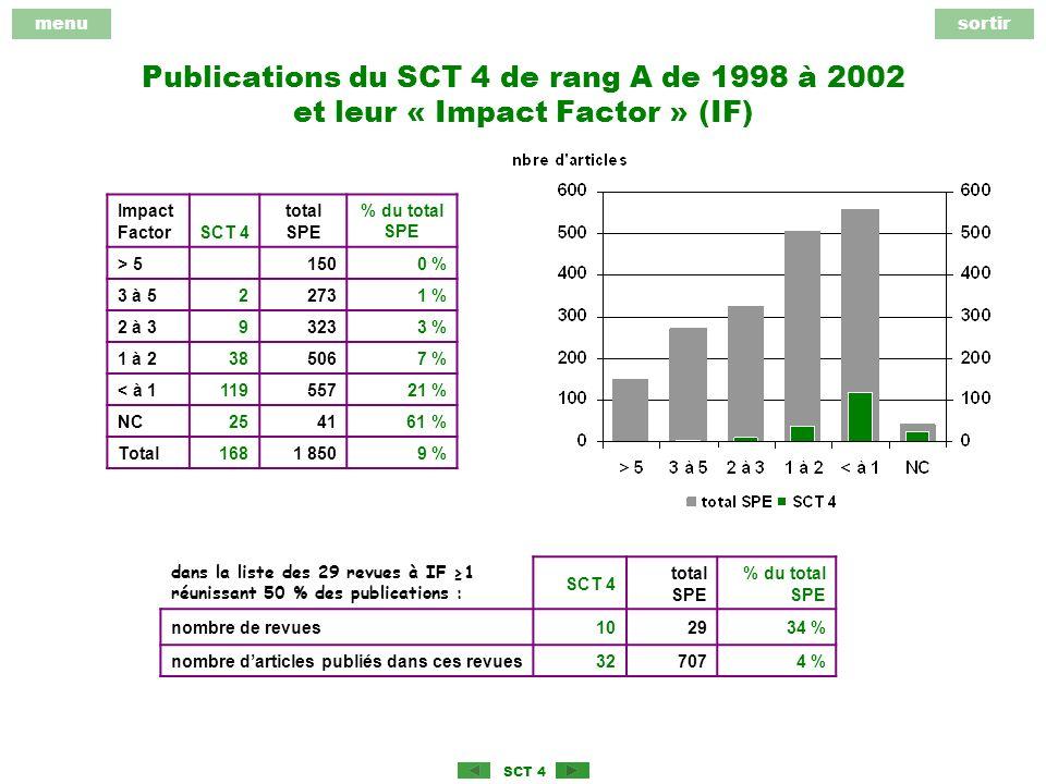 menusortir SCT 4 Publications du SCT 4 de rang A de 1998 à 2002 et leur « Impact Factor » (IF) Impact FactorSCT 4 total SPE % du total SPE > 51500 % 3 à 522731 % 2 à 393233 % 1 à 2385067 % < à 111955721 % NC2541 61 % Total1681 8509 % dans la liste des 29 revues à IF 1 réunissant 50 % des publications : SCT 4 total SPE % du total SPE nombre de revues102934 % nombre darticles publiés dans ces revues327074 %