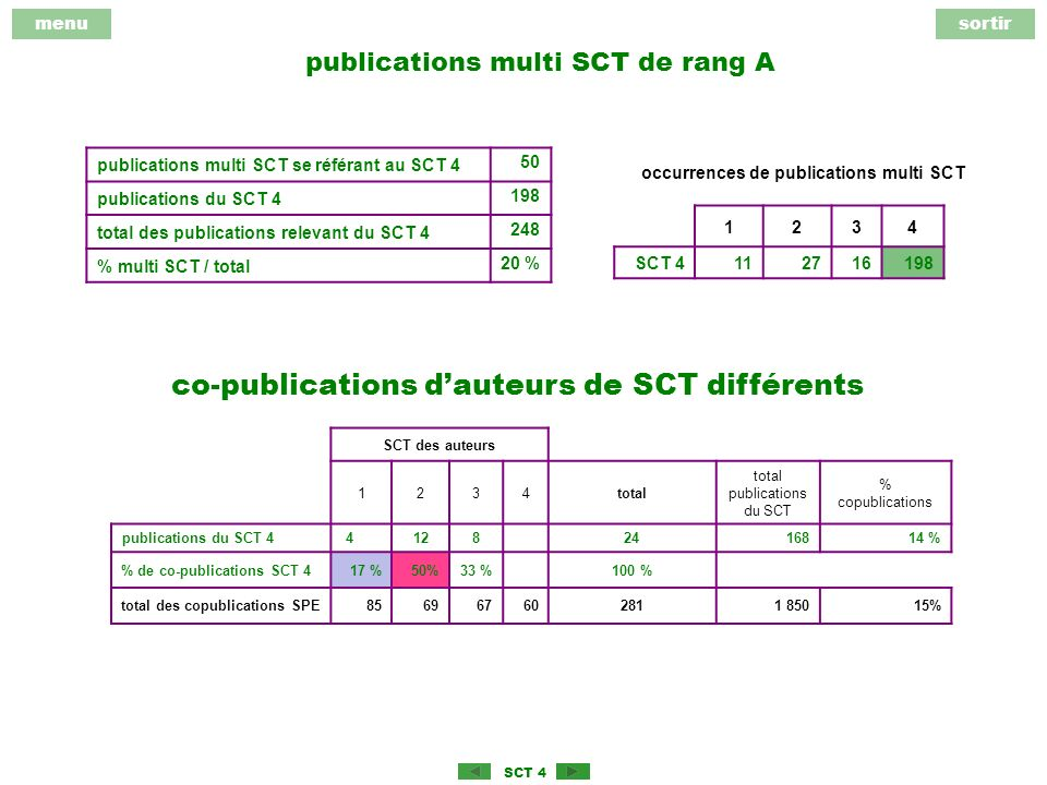 menusortir SCT 4 publications multi SCT de rang A 1234 SCT 4112716198 publications multi SCT se référant au SCT 4 50 publications du SCT 4 198 total des publications relevant du SCT 4 248 % multi SCT / total 20 % occurrences de publications multi SCT co-publications dauteurs de SCT différents SCT des auteurs 1234total total publications du SCT % copublications publications du SCT 4 41282416814 % % de co-publications SCT 417 %50%33 %100 % total des copublications SPE856967602811 85015%
