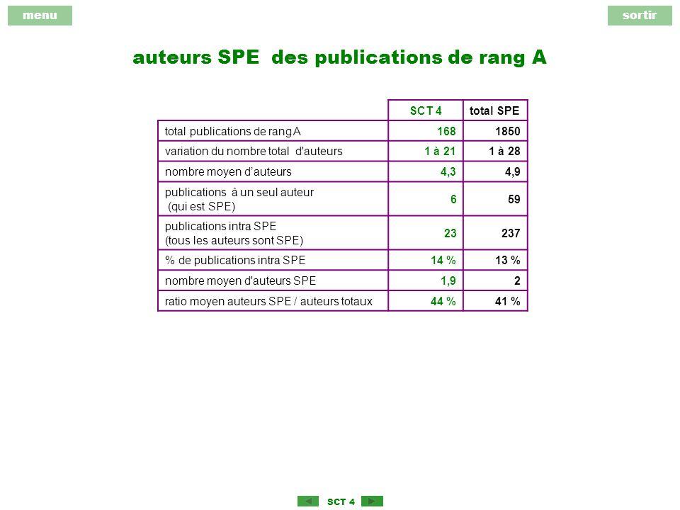 menusortir SCT 4 auteurs SPE des publications de rang A SCT 4total SPE total publications de rang A1681850 variation du nombre total d auteurs1 à 211 à 28 nombre moyen dauteurs4,34,9 publications à un seul auteur (qui est SPE) 659 publications intra SPE (tous les auteurs sont SPE) 23237 % de publications intra SPE14 %13 % nombre moyen d auteurs SPE1,92 ratio moyen auteurs SPE / auteurs totaux44 %41 %