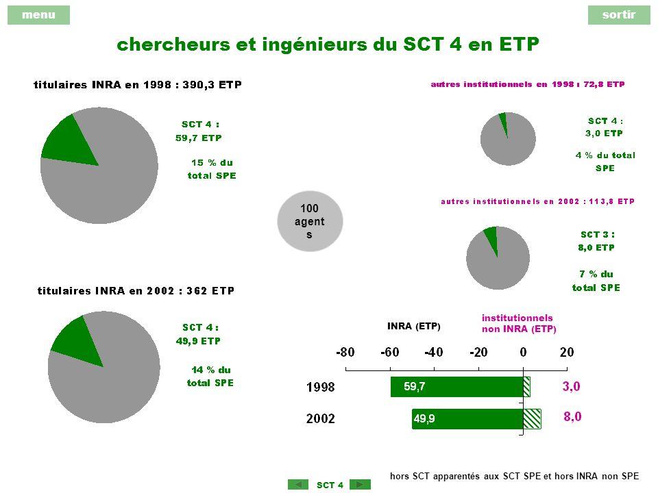menusortir SCT 4 chercheurs et ingénieurs du SCT 4 en ETP hors SCT apparentés aux SCT SPE et hors INRA non SPE 100 agent s institutionnels non INRA (ETP) INRA (ETP)