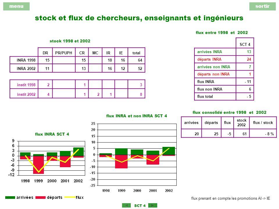 menusortir SCT 4 stock et flux de chercheurs, enseignants et ingénieurs DRPR/PUPHCRMCIRIEtotal INRA 199815 181664 INRA 20021113161252 instit 1998213 instit 200241218 arrivéesdépartsflux stock 2002 flux / stock 2025 -5-5 61- 8 % SCT 4 arrivées INRA13 départs INRA24 arrivées non INRA7 départs non INRA1 flux INRA- 11 flux non INRA6 flux total- 5 stock 1998 et 2002 flux entre 1998 et 2002 flux consolidé entre 1998 et 2002 flux INRA et non INRA SCT 4 flux INRA SCT 4 flux prenant en compte les promotions AI -> IE