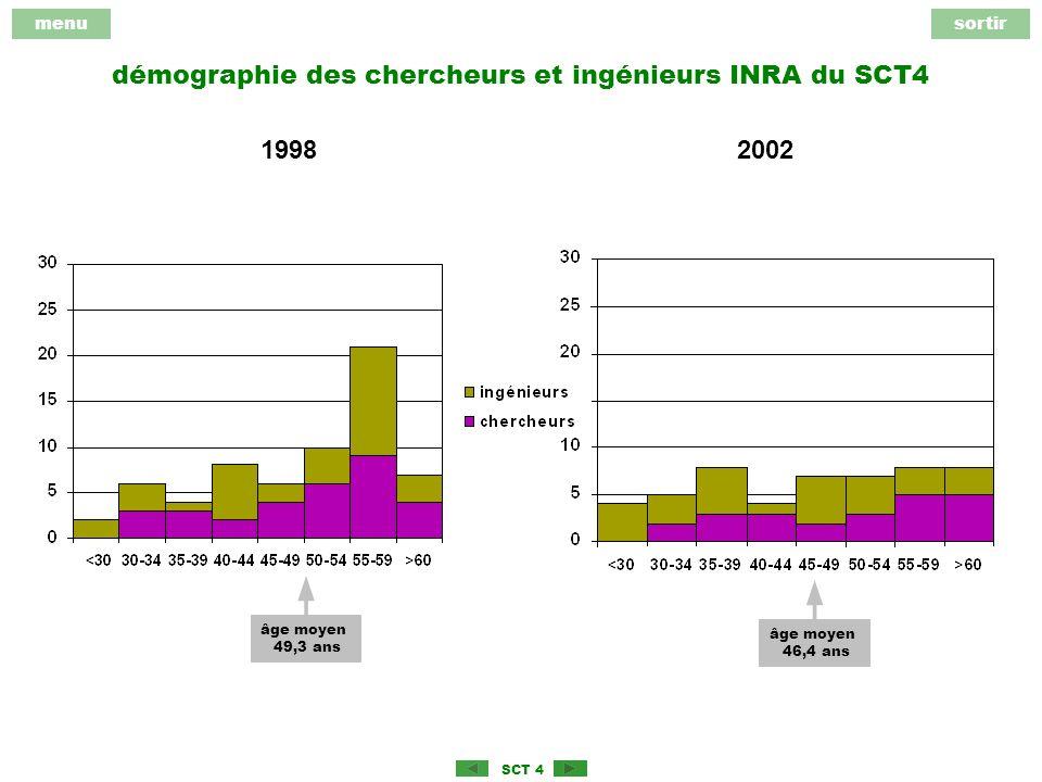 menusortir SCT 4 démographie des chercheurs et ingénieurs INRA du SCT4 19982002 âge moyen 49,3 ans âge moyen 46,4 ans