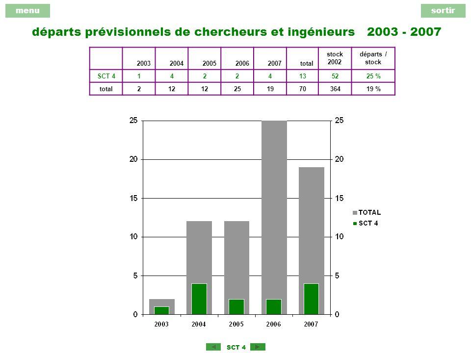 menusortir SCT 4 départs prévisionnels de chercheurs et ingénieurs 2003 - 2007 20032004200520062007total stock 2002 départs / stock SCT 414224135225 % total212 25197036419 %