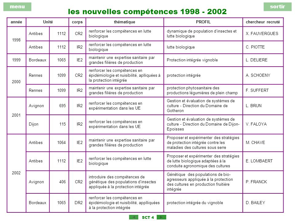 menusortir SCT 4 les nouvelles compétences 1998 - 2002 année UnitécorpsthématiquePROFILchercheur recruté 1998 Antibes1112CR2 renforcer les compétences en lutte biologique dynamique de population dinsectes et lutte biologique X.