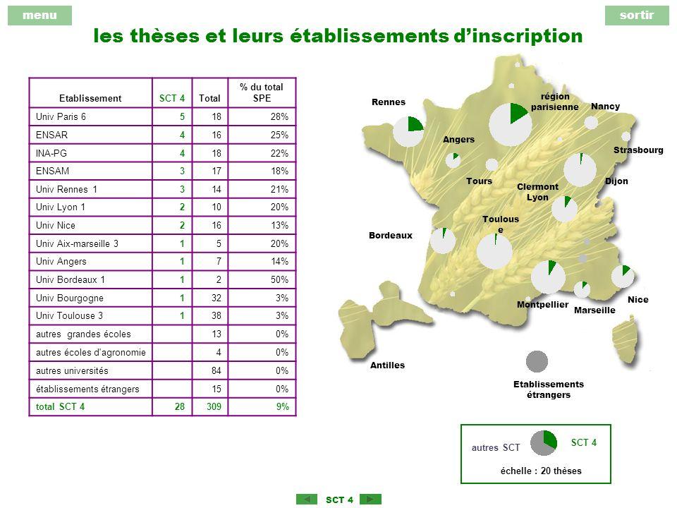 menusortir SCT 4 les thèses et leurs établissements dinscription région parisienne Rennes Angers Dijon Bordeaux Clermont Lyon Montpellier Antilles Toulous e Etablissements étrangers Tours Marseille Strasbourg Nice échelle : 20 thèses SCT 4 autres SCT EtablissementSCT 4Total % du total SPE Univ Paris 651828% ENSAR41625% INA-PG41822% ENSAM31718% Univ Rennes 131421% Univ Lyon 121020% Univ Nice21613% Univ Aix-marseille 31520% Univ Angers1714% Univ Bordeaux 11250% Univ Bourgogne1323% Univ Toulouse 31383% autres grandes écoles 130% autres écoles d agronomie 40% autres universités 840% établissements étrangers 150% total SCT 4283099% Nancy